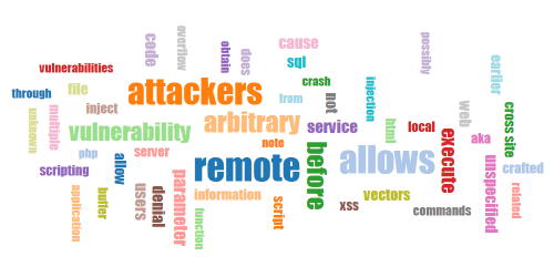 WordPress Vulnerabilities NVD Word Cloud